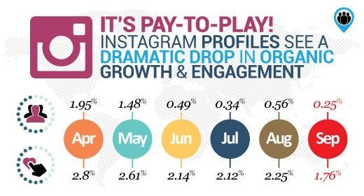 Evolución Instagram_ Infografía